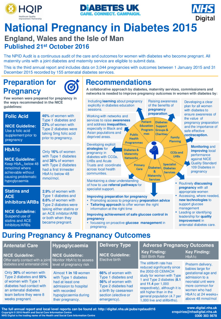 Summary: National Pregnancy in Diabetes 2015