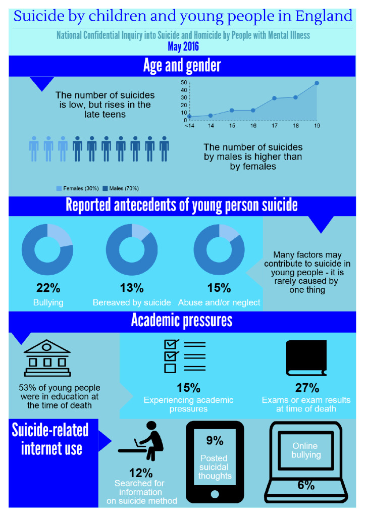 Infographic summary: Suicide by children and young people