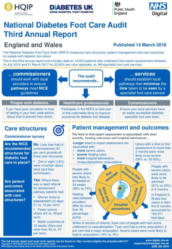 thumbnail of National Diabetes Foot Care Audit 2014-2017 Exec Summary