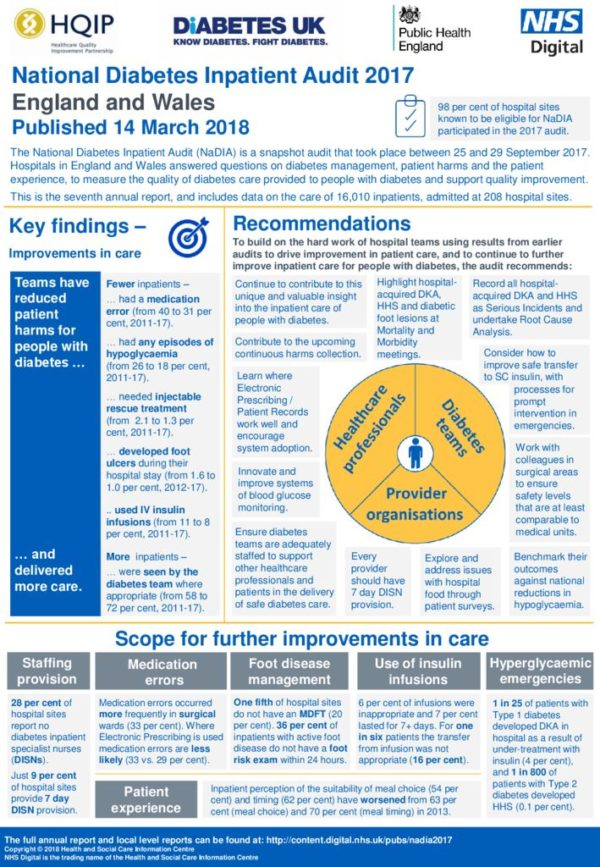 thumbnail of National Diabetes Inpatient Audit 2017 Executive Summary