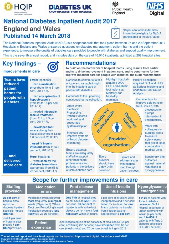National Diabetes Inpatient Audit, England and Wales 2017
