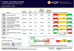 Example of hip fracture audit results