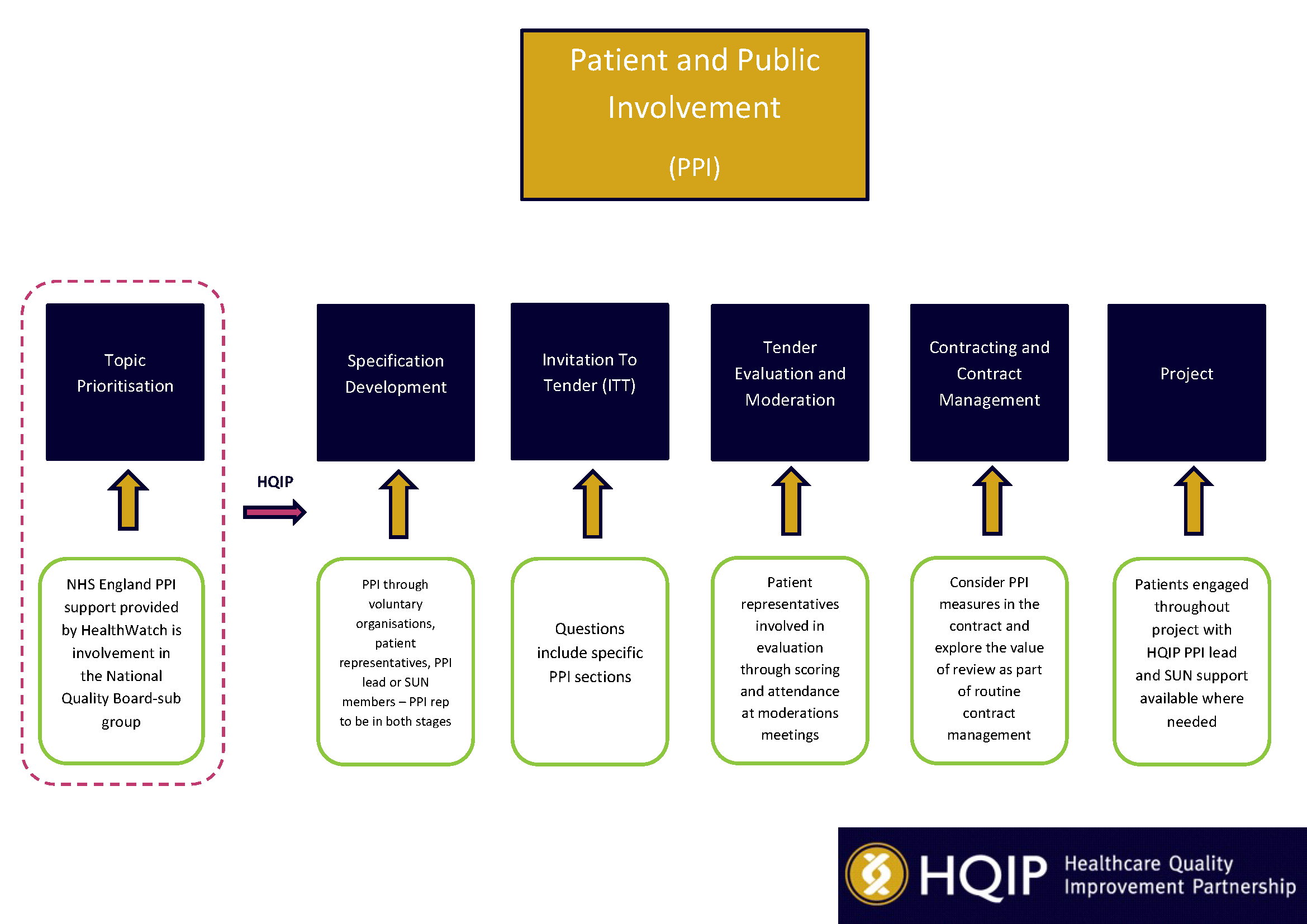 Patient and Public Involvement in the HQIP Commissioning Process