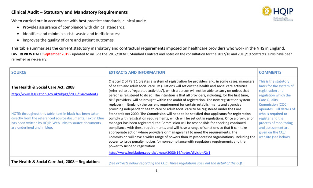 HQIP statutory and mandatory requirements in clinical audit guidance